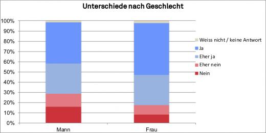 _2-2019_gfs_Atomausstieg_Geschlecht