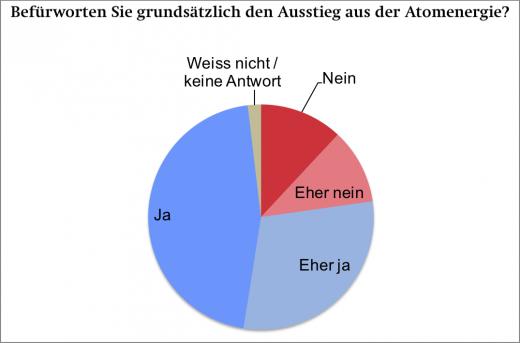 _1-2019_gfs_Atomausstieg_alle_mchimp