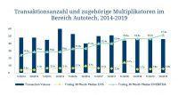 Transaktionszahlen und Multiplikatoren - Hampleton Partners Autotech-Report